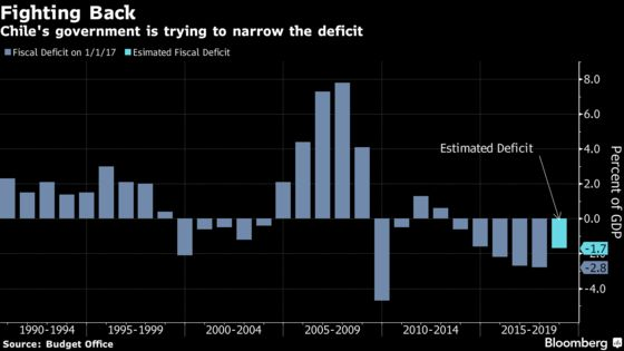 Chile's President Washes His Hands of Blame for Nation's Credit Downgrade