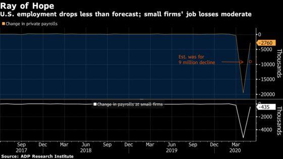 U.S. Job Cuts Ease in ADP Data, Suggesting Hope for Rebound
