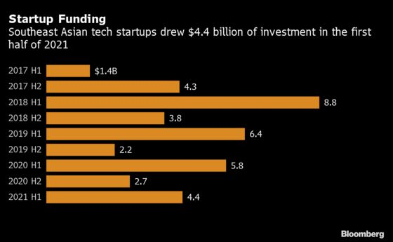 Southeast Asian Startup Deals Hit Record Number in First Half