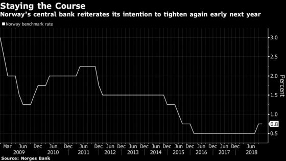 Norway Stays the Course for Another Rate Increase in Early 2019