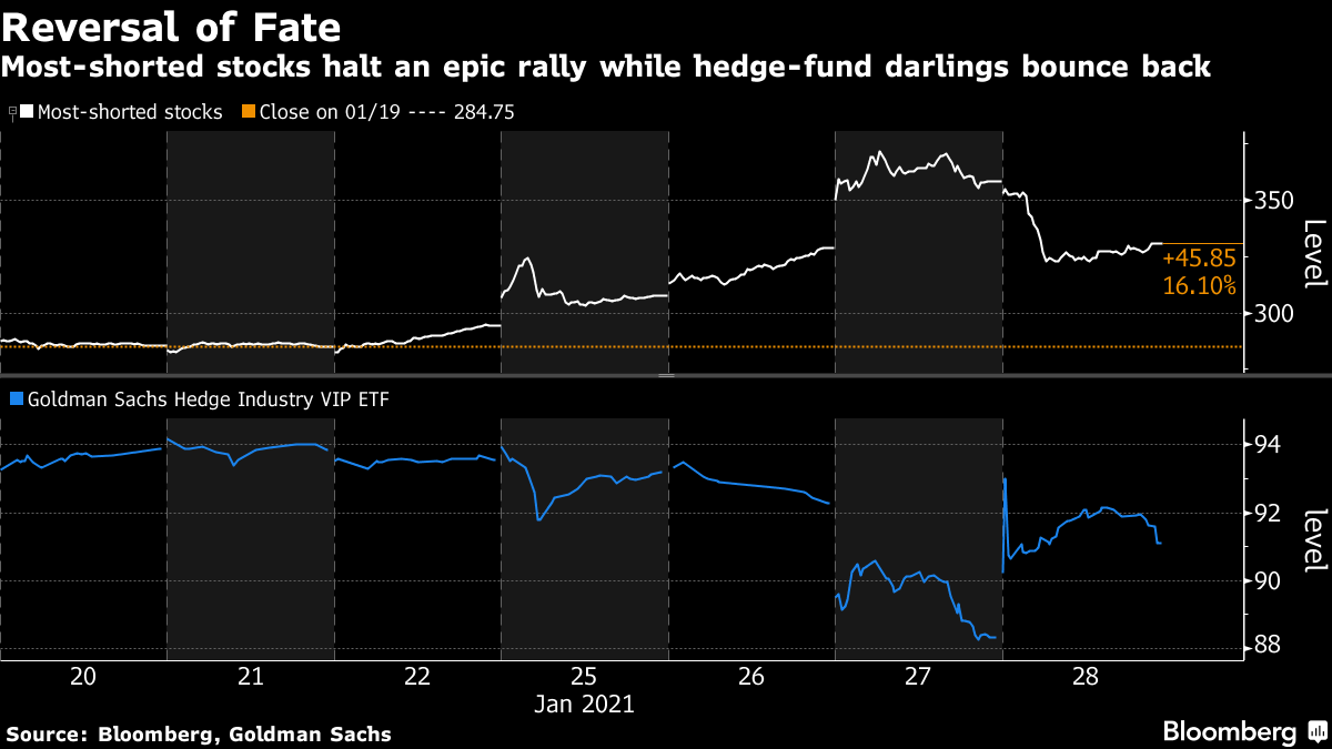 Most-shorted stocks halt an epic rally while hedge-fund darlings bounce back