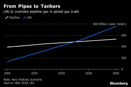 China Is Expected to Become World's Biggest Natural Gas Buyer by 2040