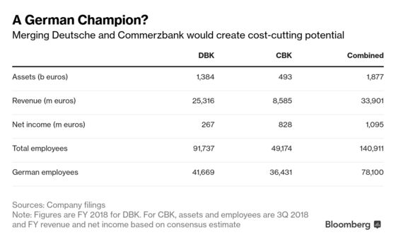 Inside the German Government's Push to Fix Deutsche Bank