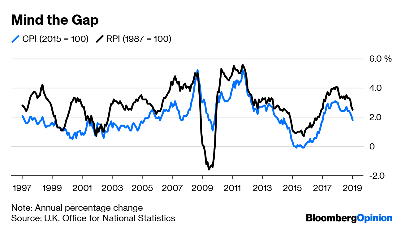 Index Linked Gilts >> CPI, RPI and the U.K.'s Multibillion-Pound Inflation Scandal - Bloomberg