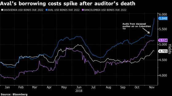 Shares of Colombia's Aval Plunge Most Ever Amid Odebrecht Probe
