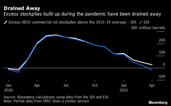 As the Oil Glut Drains, So Does Confidence About Demand Rebound
