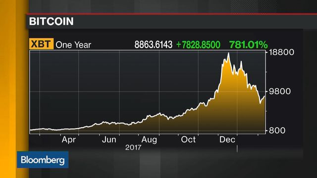 Bitcoin Closes in on $9,000 as Regulatory Fears Peter Out
