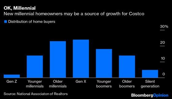 Millennials, Costco Is Calling You