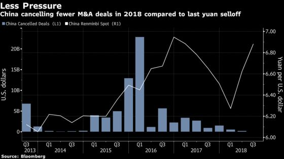China's Lack of Overseas Acquisitions One Less Headache for Yuan