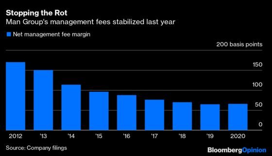 Hedge Funds Are On the Mend, If Not Yet Fixed