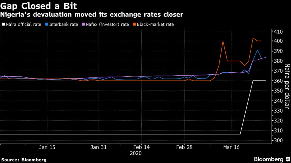 Nigeria's devaluation moved its exchange rates closer