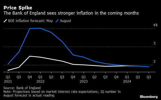 BOE Takes Step Toward Raising Rates as Inflation Seen Spiking