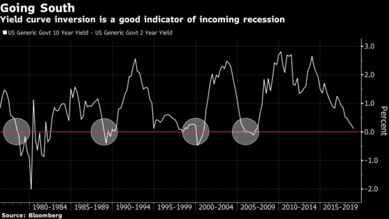 The Santa Rally Grinch May Be Recession Fear: Taking Stock