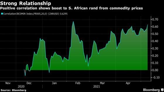 It's Becoming Easier to Back S. Africa's World-Beating Rand
