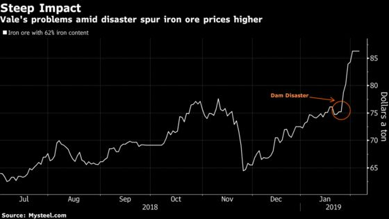 Vale Iron-Ore Mine Halt Risks `Incremental Supply Shock'