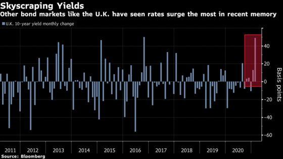 Goldman, Nordea Warn That Global Rout in Bonds Has Room to Run