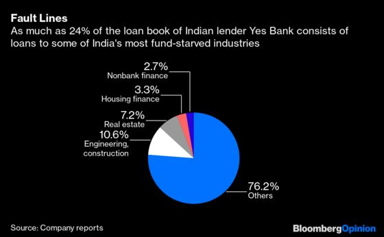 Yes Bank Needs anArranged Match, Or It's No Bank