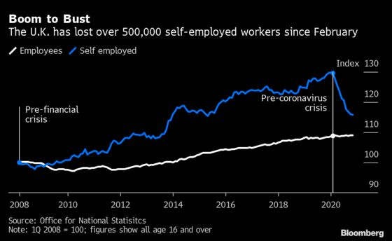 U.K. Economic Scars Emerge With Jobless Excluded From Benefits