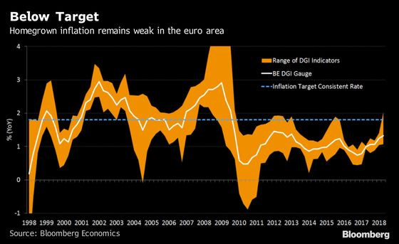 Homegrown Price Pressures Are Still Weak in the Euro Area