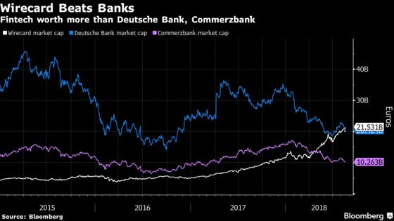 This Fintech Is on Track to Oust Commerzbank From German DAX
