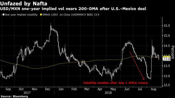 Mexico Peso Gain Wanes as Trade Euphoria Gives Way to EM Worries