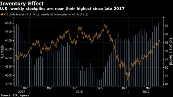 Oil Rally Hits a Wall After Surprise Supply Surge in America