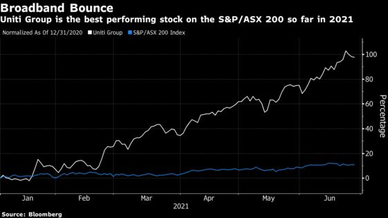 Top Stock in Australia Is a Winner From Nation's Housing Boom