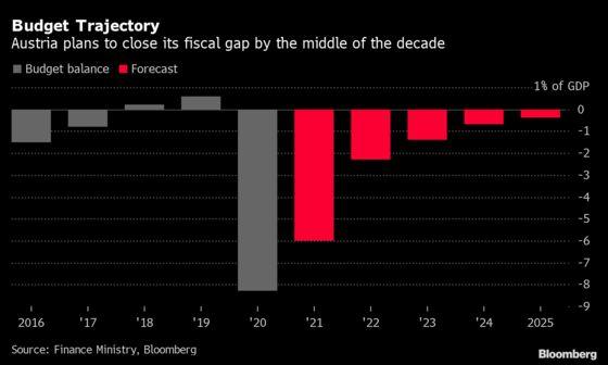 Austria to Narrow Budget Gap in Push to Enforce EU Rules