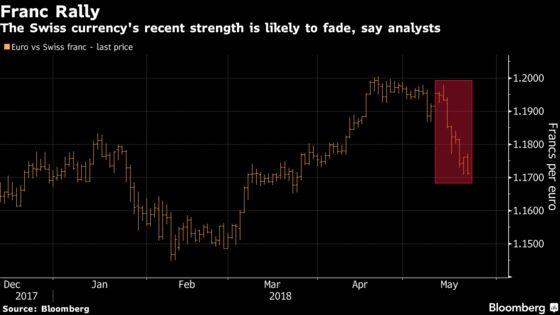 Swiss Franc Extends Rally Toward 1.16 But Gains Seen Short-Lived