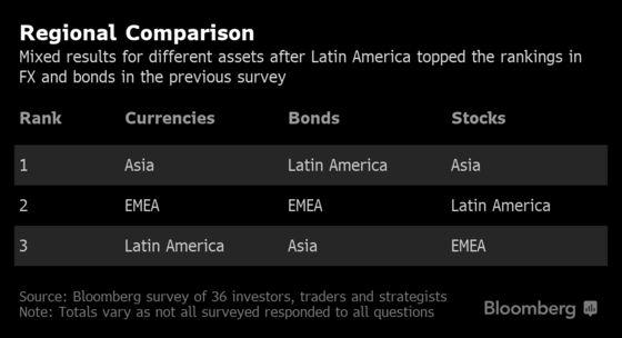 Bonds Seen as Last Man Standing as Rally Loses Steam: EM Survey