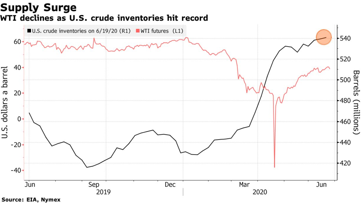 WTI declines as U.S. crude inventories hit record