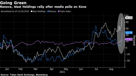 Green Energy Stocks Surge in Japan on Bets for Anti-Nuclear PM