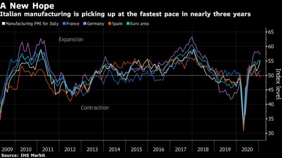 Italian Manufacturing Fuels Hope of 2021 Economic Recovery