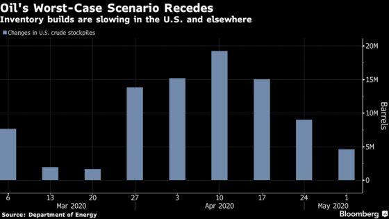 Oil's Nightmare Scenario of Exhausted Storage Starts to Fade
