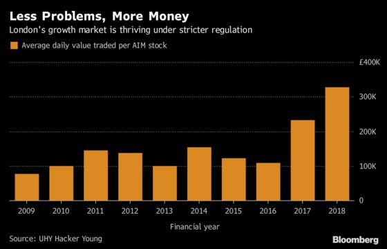 Musk Isn't Alone in Riling Regulators as AIM Tightens Grip