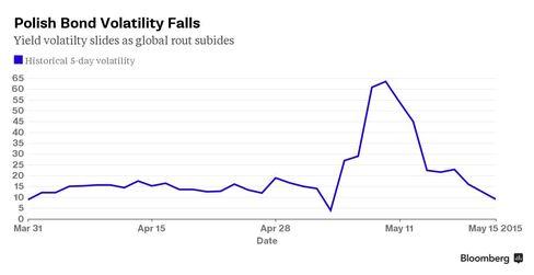 Chart: Polish Bond Volatility