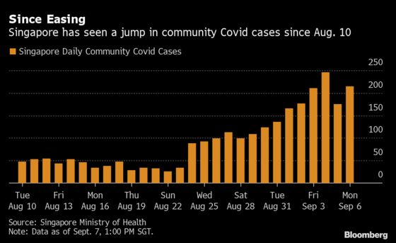 Singapore Won't Rule Out Tighter Curbs as Covid Cases Rise