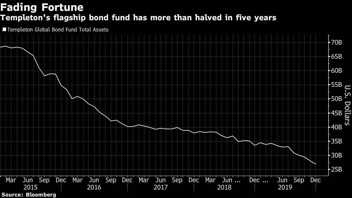 Michael Hasenstab's Global Bond Fund Loses Another $3 Billion