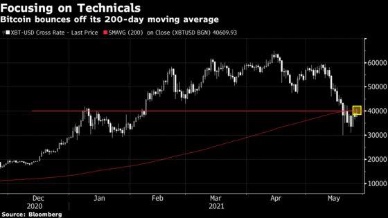 Bitcoin Bounces Off Highs as Crypto Market Volatility Increases
