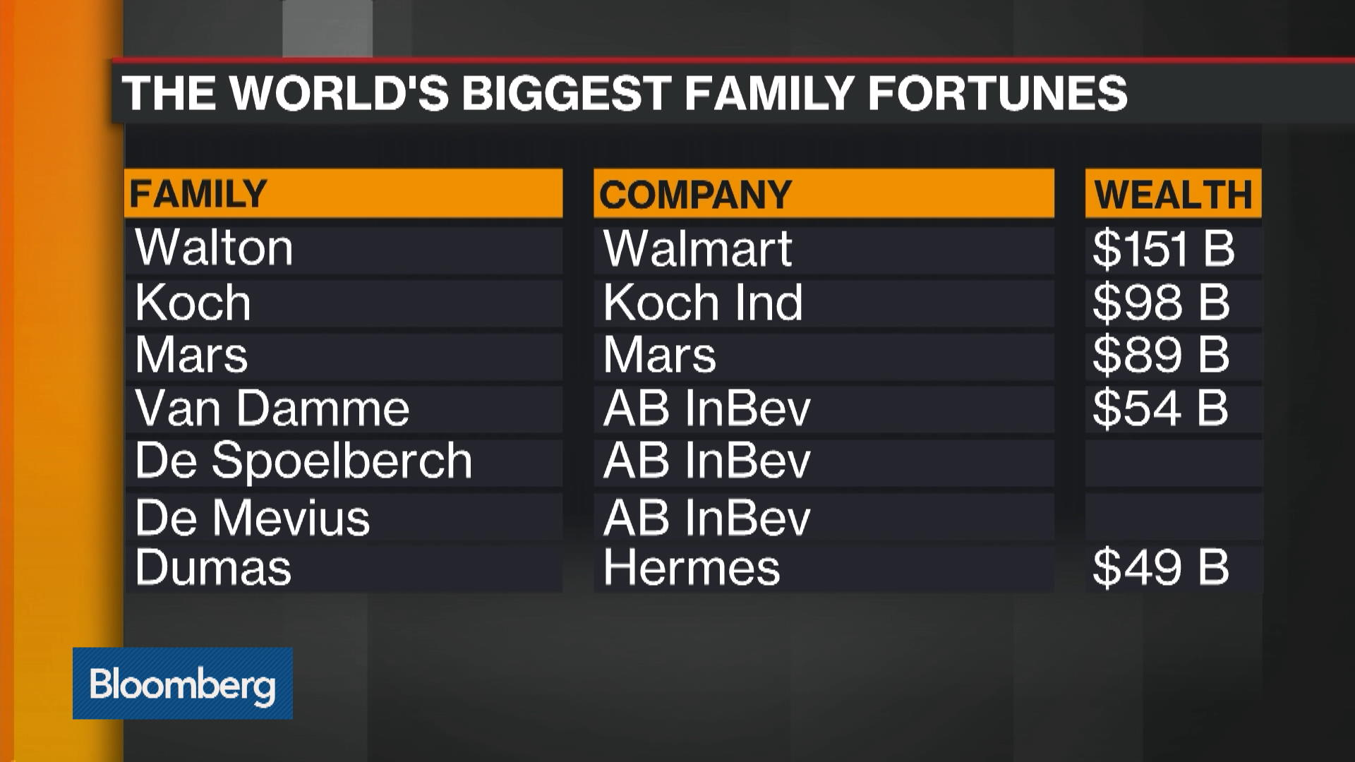 The World's Biggest Family Fortunes - Bloomberg