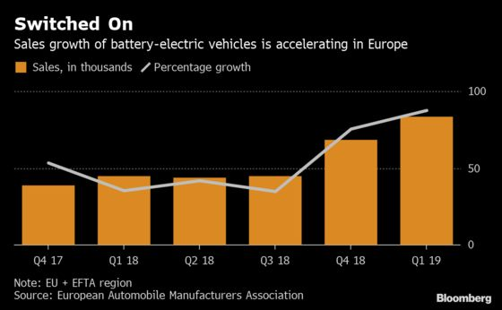 VW's Tesla Attack Gets Real as Electric-Car Sales Begin