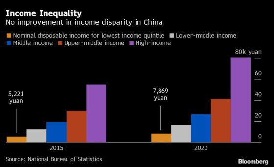 China's Wide Income Gap Undercut Spending as Growth Recovers