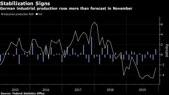 Higher German Industrial OutputOffers Hope for End of Slump