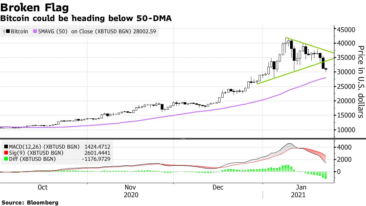 Bitcoin could be heading below 50-DMA