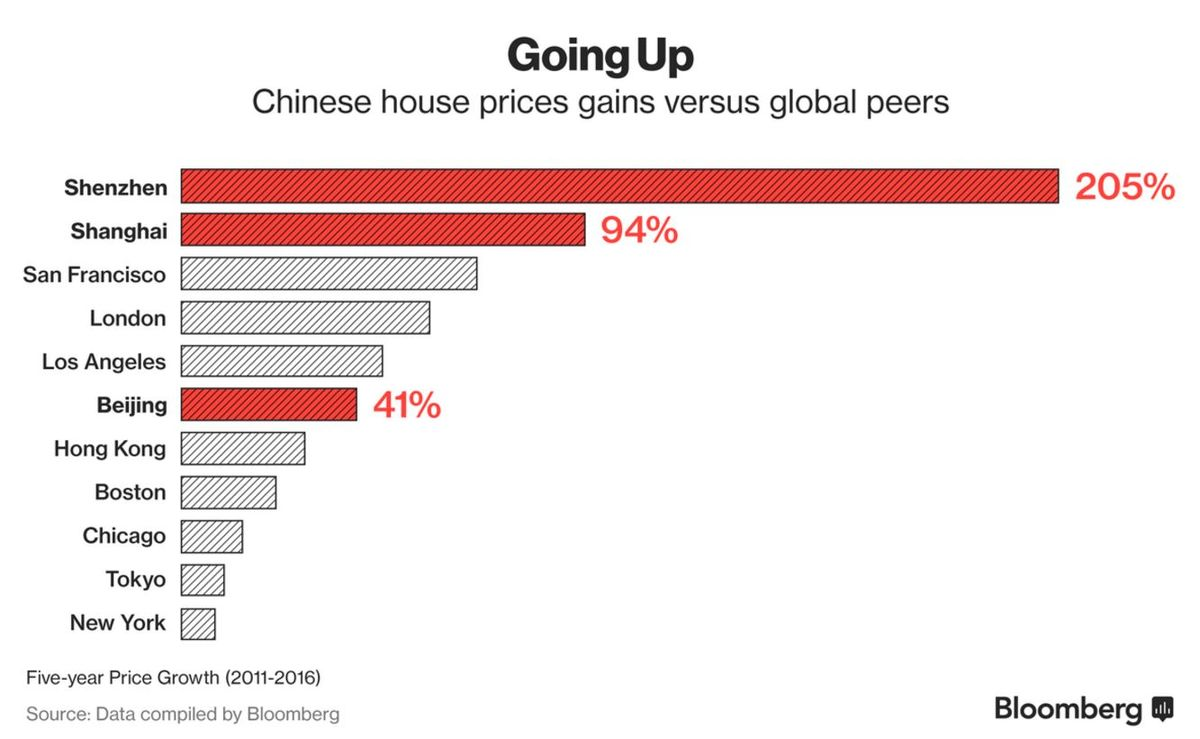 China's Red-Hot Property Market Risks Missing Lessons From