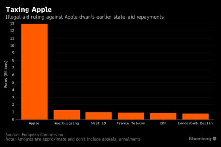Apple Ordered to Pay Up to $14.5 Billion in EU Tax ...