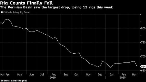 Permian Oil Drilling Slumps to Worst Since Depths of Last Crash