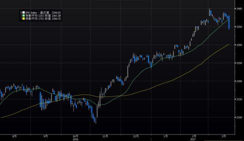 米S&P500種株価指数の推移