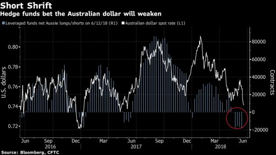 BlackRock Says Aussie May Drop to 70 Cents as China Slows