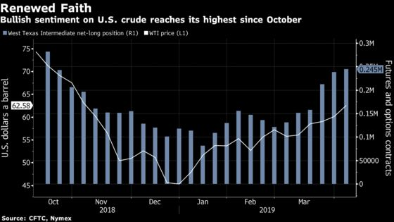 Crude Oil Market Rallies on Fading Fears of a Glut
